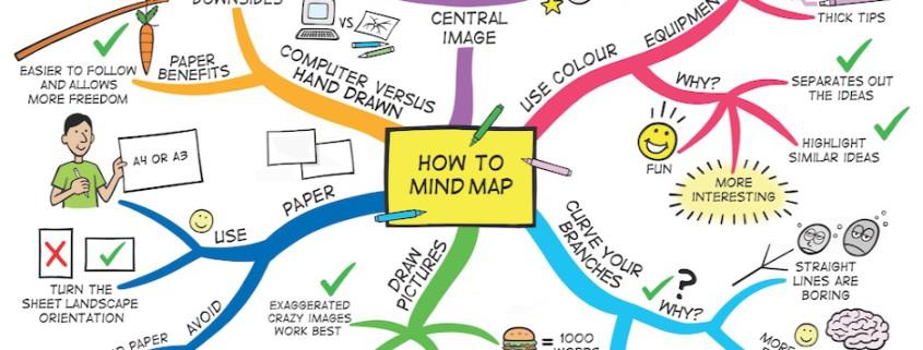 Mind Map esemplificativa dal sito learningfundamentals.com.au