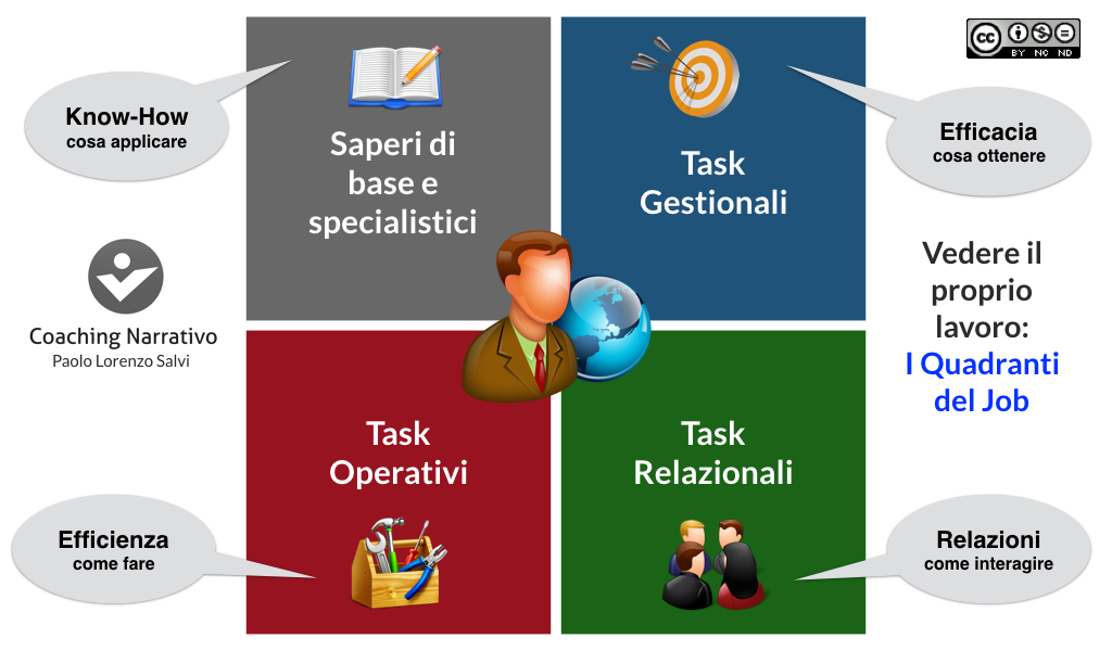 JOB e Coaching Narrativo
