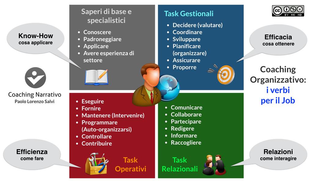 Verbi per il JOB e Coaching organizzativo
