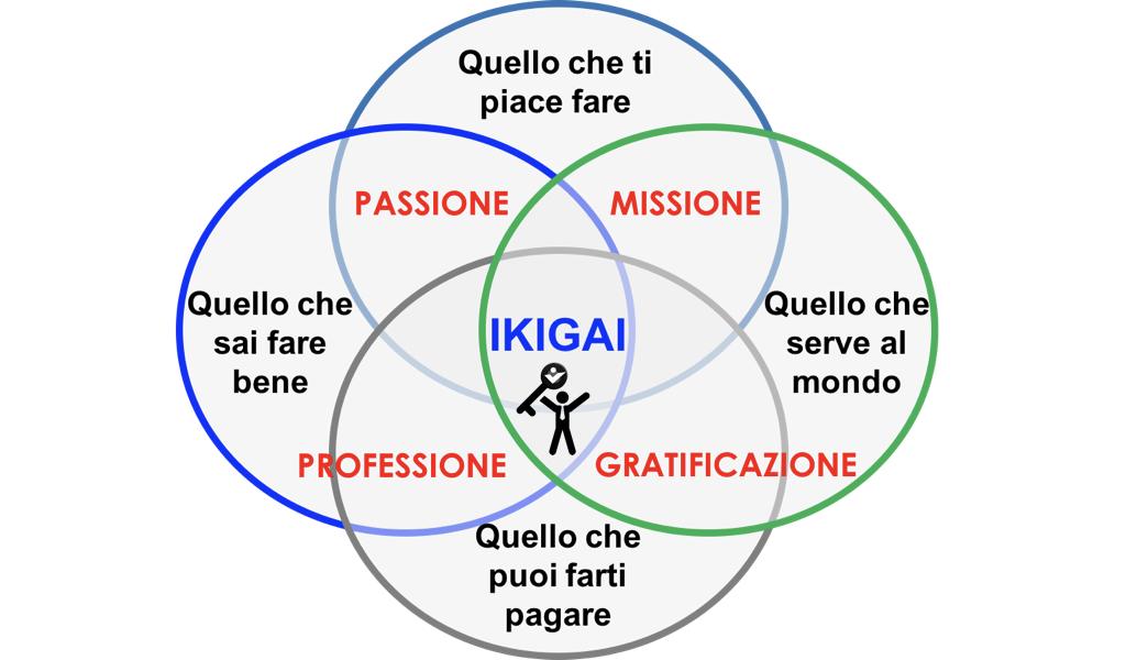 Igikai-Passione-Missione-Professione-Vocazione